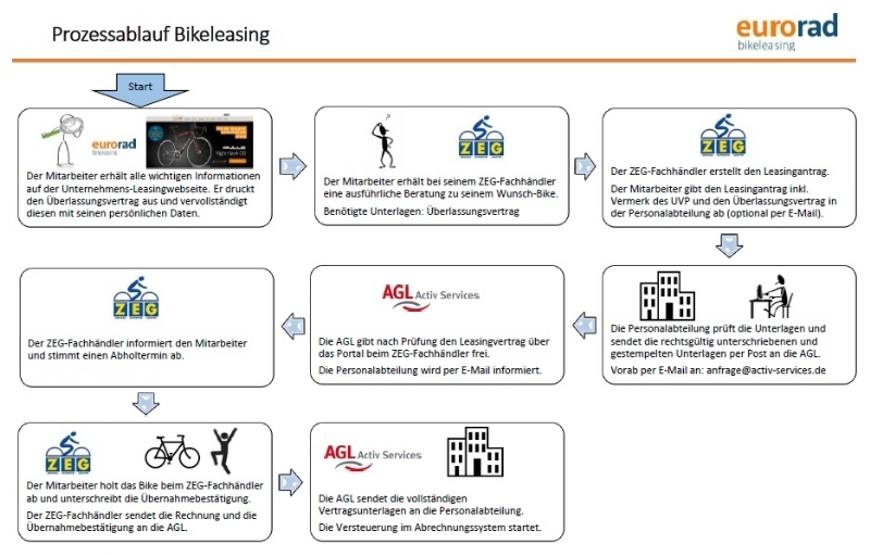 Ablaufplan Fahrrad und E-Bike Leasing in PDF Datei zum download